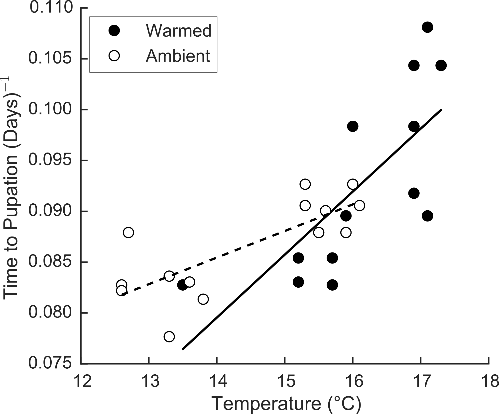 temperature effects on the growth of The temperatures for optimal growth vary with the type of plant some annual flowers and vegetables are extreme- temperature can also have indirect effects on plants a warm winter may result in a larger insect population the following sea-son.