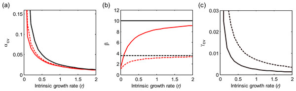 Effects of the intrinsic population growth rate (r) on multi-scale variability in homogeneous metapopulations.