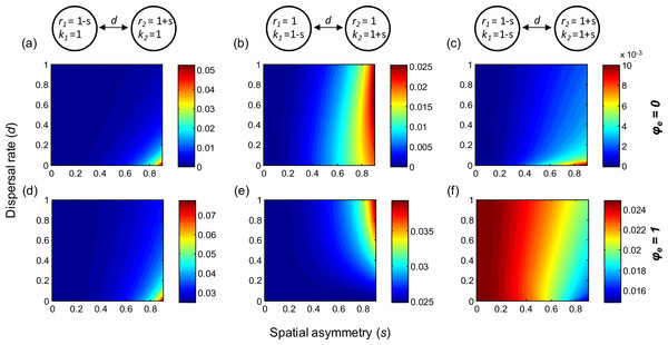 Effect of spatial heterogeneities in local dynamical parameters and of (symmetric) dispersal rate on gamma variability in two-patch metapopulations.
