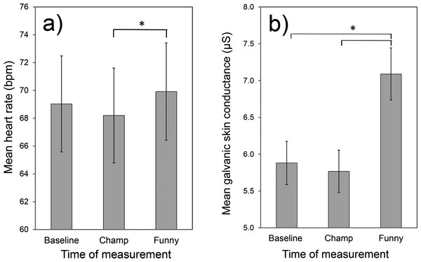 Mean (over all participants) heart rate (A) and galvanic skin conductance (B) at different times of measurement.
