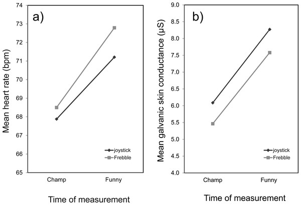 Mean heart rate (A) and mean galvanic skin conductance (B).