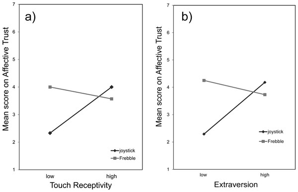 Mean scores on affective trust in the joystick and Frebble conditions for the factors Touch Receptivity (A) and Extraversion (B).