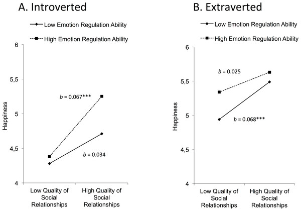 Three-way interaction model to examine how the introversion/extraversion dimension affects happiness.