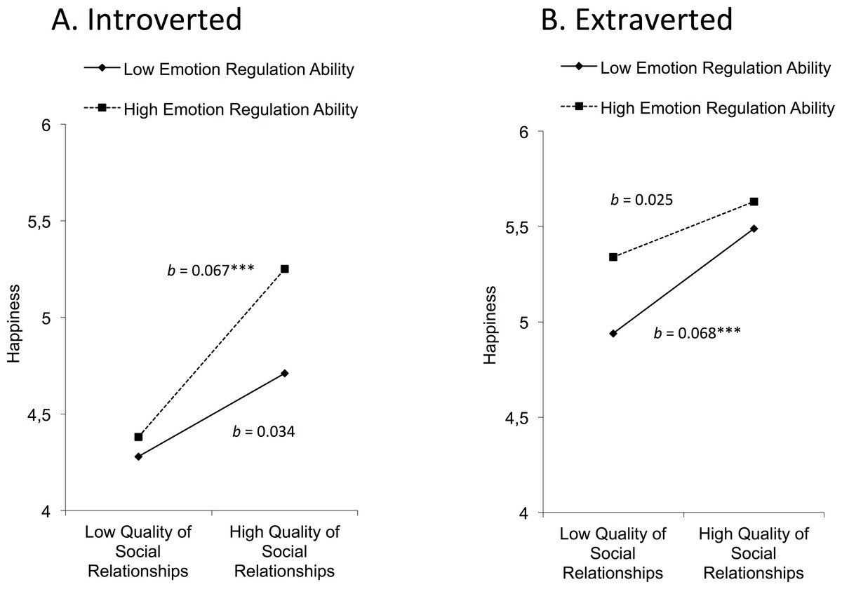 extraversion and introversion who is happier Extent of extraversion and introversion is most commonly assessed through self-report measures extraversion, introversion, and happiness.