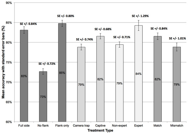 Mean accuracy and standard error (%) across the nine treatment types within the four factors.