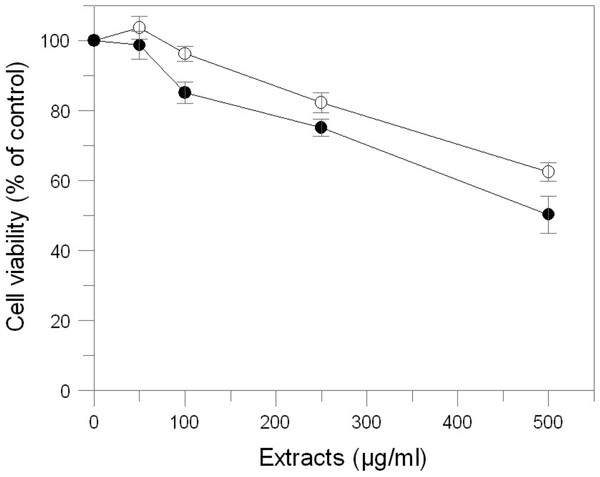 Effect of E. characias extracts on cell viability in B16F10 melanoma cells.