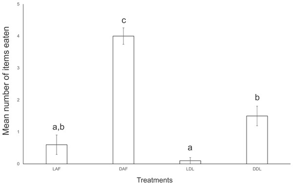 Mean number of food items consumed by five specimens of Endeavouria septemlineata in 24 h.