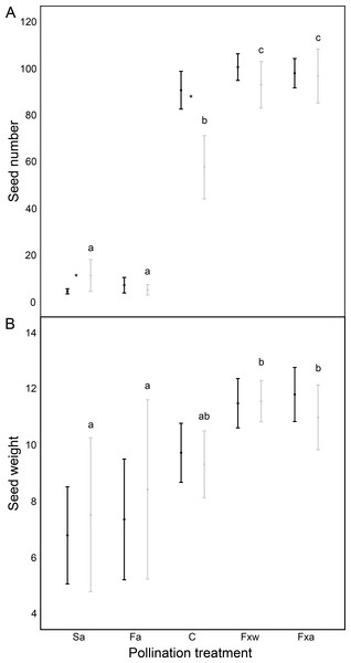 Reproductive success assessed by seed number (A) and seed weight in mg (B), in function of different pollination treatments.