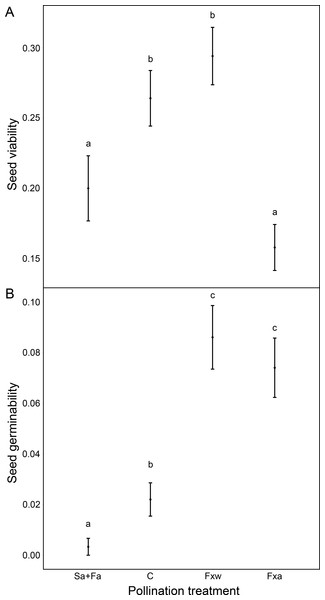 Reproductive success assessed by seed viability (A) and seed germinability (B), in function of different pollination treatments.