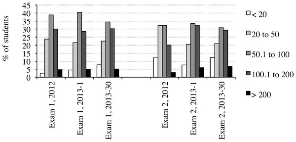 Percentages of students answering different numbers of questions per lecture.
