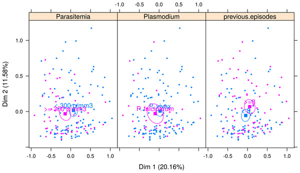 Multiple correspondence analysis classified by Plasmodium species, parasitemia and number of previous malaria episodes.