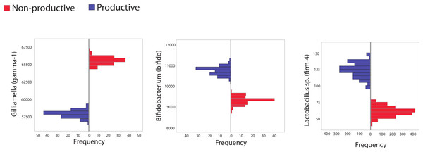 Histogram showing frequency of bacteria in subsampled in silico libraries.