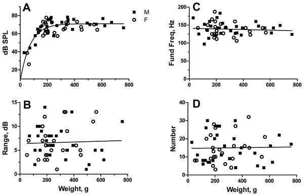 Relationship of sound pressure level in dB re: 20 µPa (A), range in dB (B), fundamental frequency (C) and number of grunts (D) to fish weight for male and female oyster toadfish.