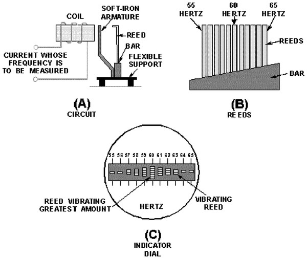 Basic features of the vibrating reed frequency meter.