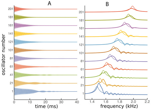 Impulse responses in the time and frequency domains.