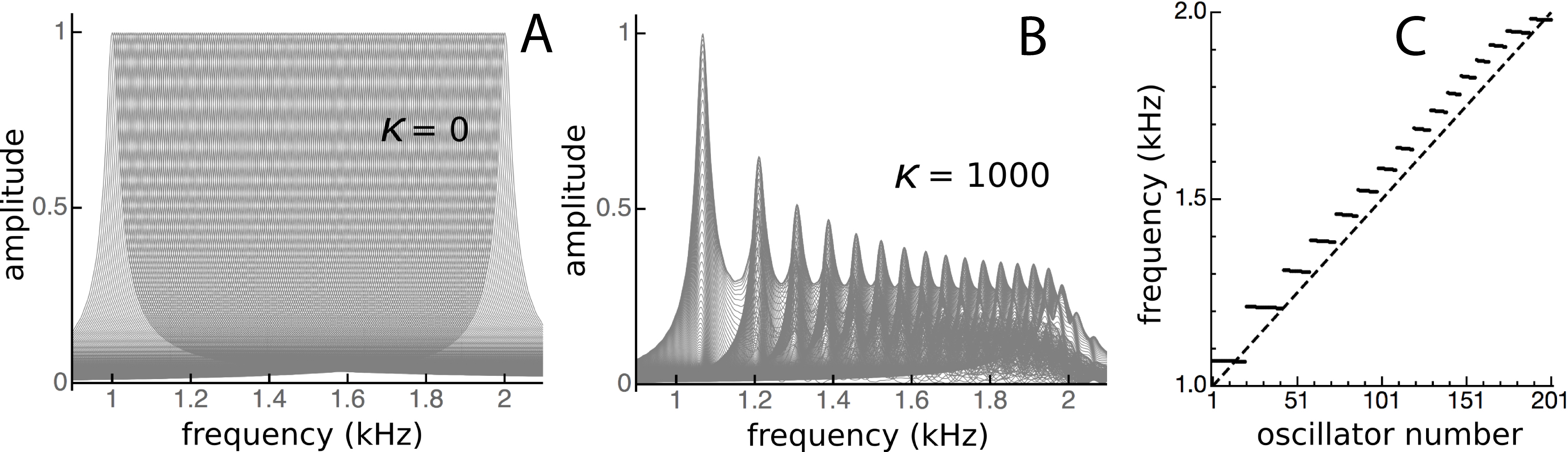 The vibrating reed frequency meter: digital investigation of