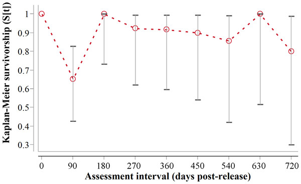 90-day interval Kaplan-Meier survivorship analysis for adult translocated cheetahs.