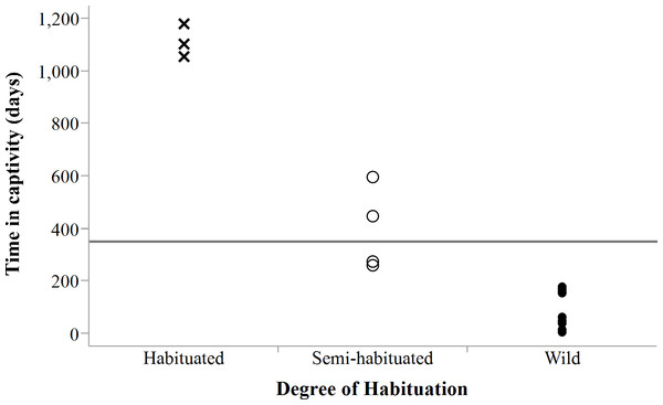 Degree of habituation to humans exhibited by cheetahs in relation to time in captivity.