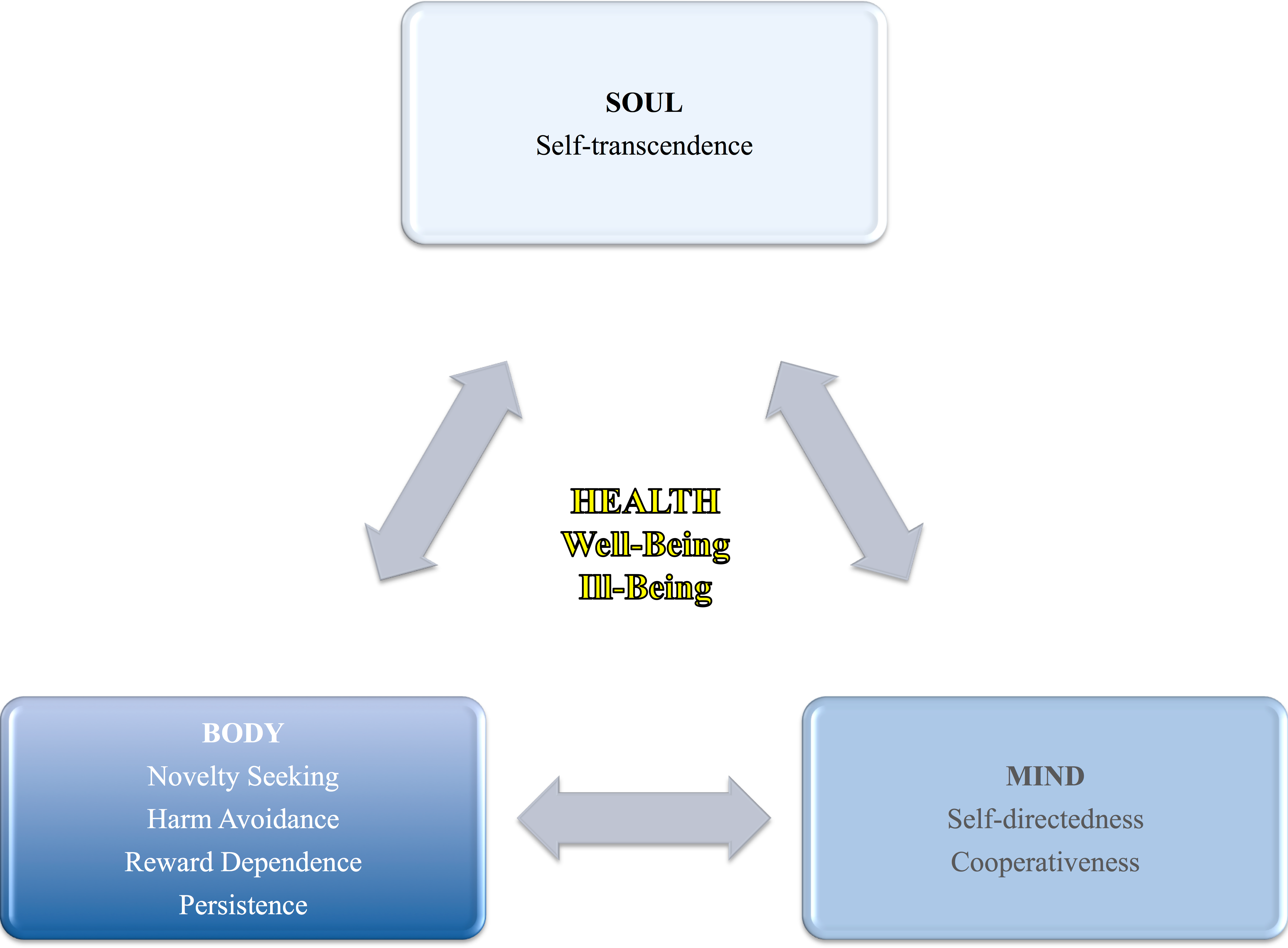 personality and ill health Mental health, ill health & personality  personality disorder as intricately interwoven with mental ill health and complex needs reducing mental ill health.