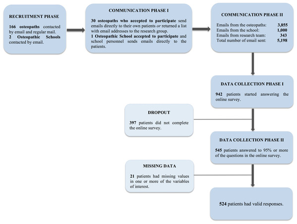 Flow chart over the participant recruitment procedure.