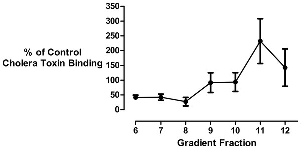 Effect of cyclodextrin on ganglioside distribution profile.
