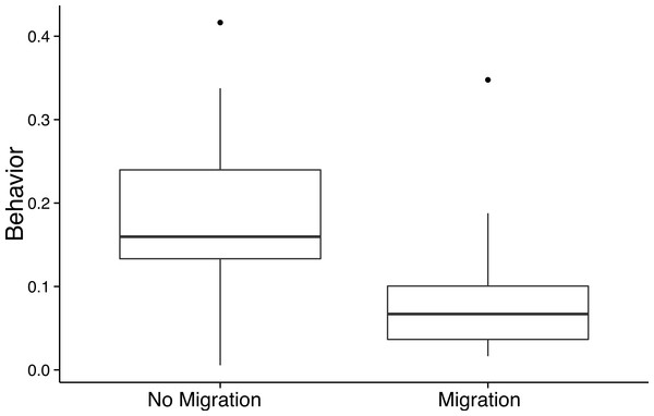 Facultative cheating behavior is reduced after migration.