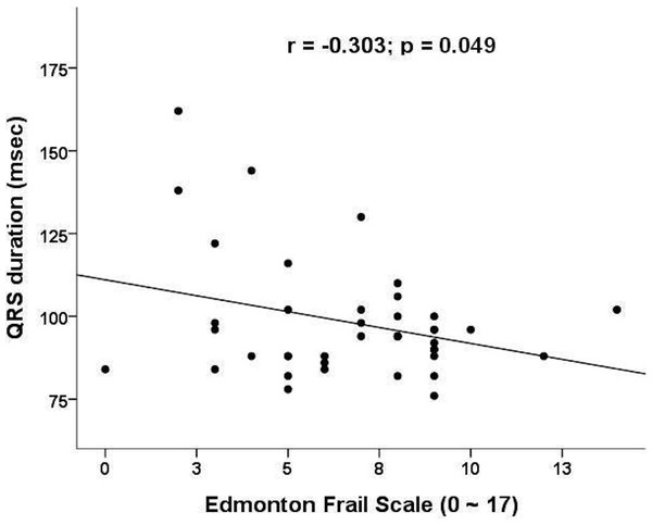 Correlation plot between frailty severity (assessed by Edmonton frailty scale) and QRS durations.