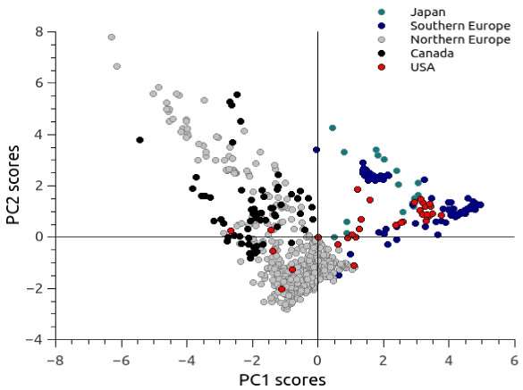 Principal component analysis for the environmental variables at the presence points.