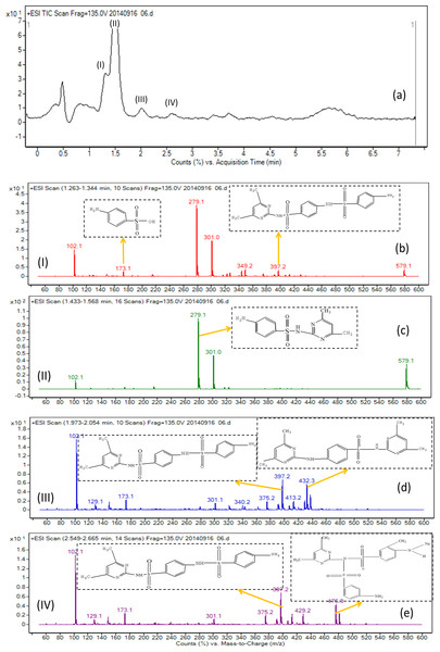 Mass spectra of the degradation products of SMZ after biodegradation.