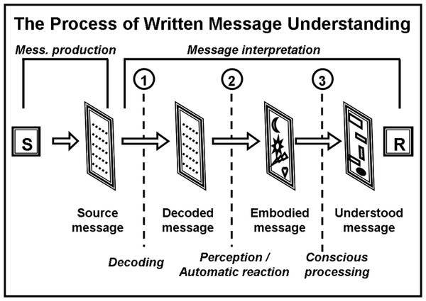 Scheme of the process of written message interpretation.