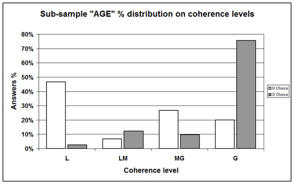 "Sample percent distribution with respect to coherence levels / Comparing ""H"" and ""S"" choosers —Sub-sample ""AGE."""