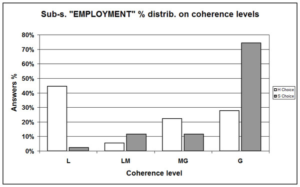"Sample percent distribution with respect to coherence levels / Comparing ""H"" and ""S"" choosers —Sub-sample ""EMPLOYMENT."""
