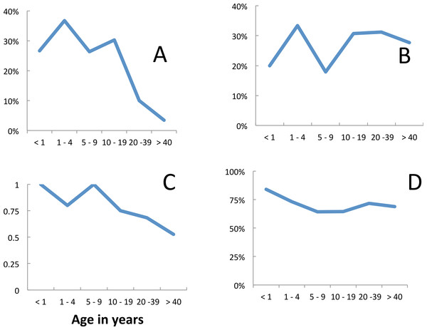 Age dependence of fever and malariological indices: incidence among visitors, Linga Linga, Mozambique.