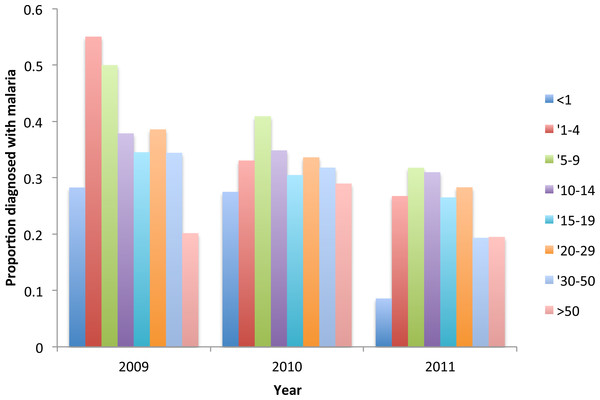 Proportion of resident attendees at the clinic diagnosed with malaria by year and age group, Linga Linga, Mozambique.