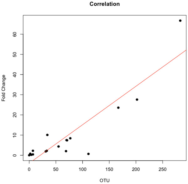 Correlation between Leptotrichia abundance from 16S rRNA sequences and from real-time qPCR.