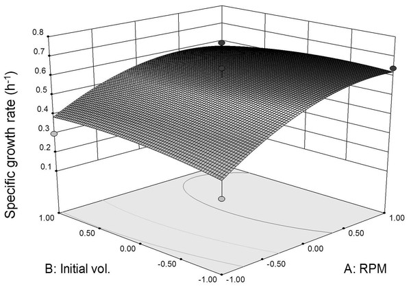 Specific growth rate as function of agitation speed and inoculum initial volume (30 °C for 24 h).