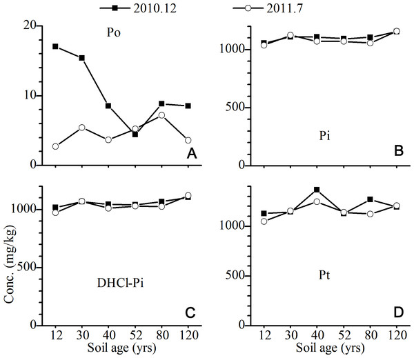 Variations of the concentrations of total P and its fractions in C horizon of the Hailuogou chronosequence.