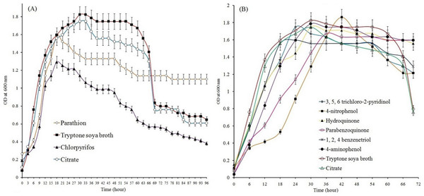 Growth of BUR11 in presence of OP compounds and their hydrolytic intermediates.