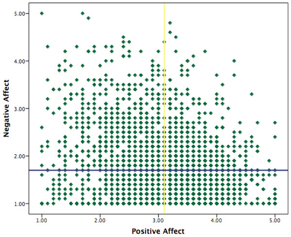 Distribution of positive and negative affect.
