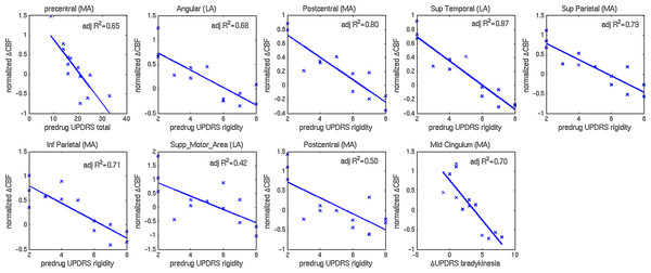 Scatterplots of normalized changes in CBF and UPDRS-III subscores.