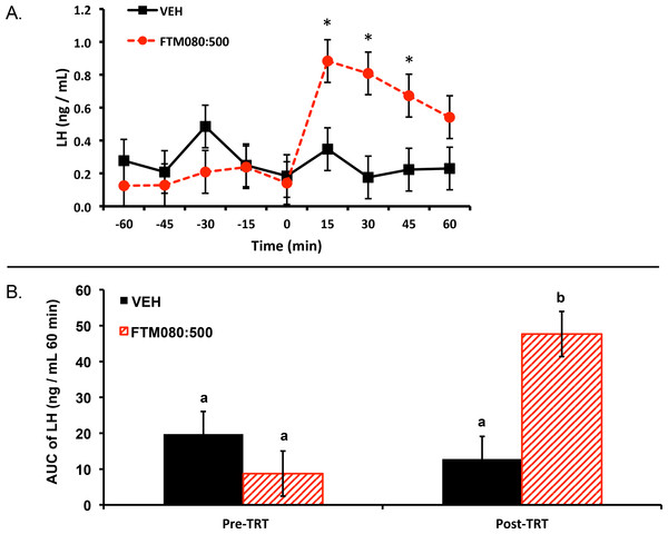 Effect of i.v. KISS1R agonist, FTM080, on plasma LH concentrations in anestrous ewes (n = 3).