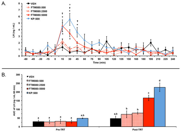 Effect of i.v. KP-10 and FTM080, KISS1R agonist, on plasma LH concentrations in anestrous ewes (n = 4).