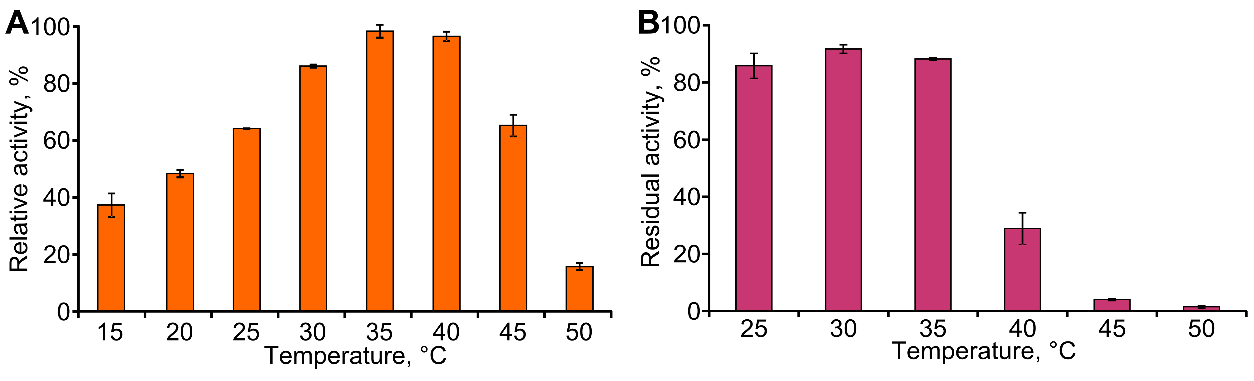 Ketoreductase tpde from rhodococcus jostii tmp1 characterization and