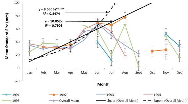 Annual mean growth of juvenile ladyfish collected in the Indian River Lagoon, Florida during 1991 through 1995.