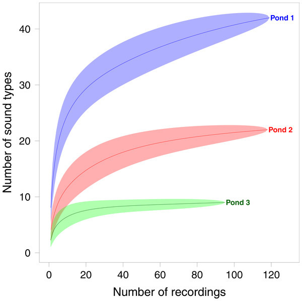 Sample based rarefaction curves of sound types per recording for each pond.