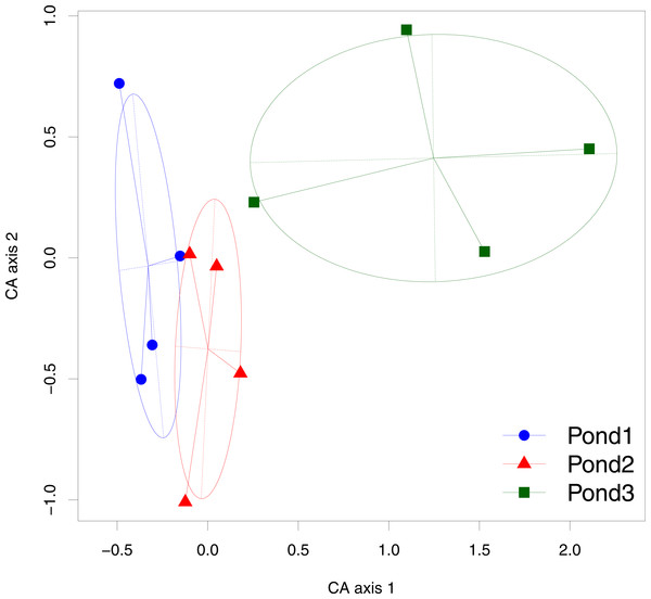 Result of the Correspondence Analysis (CA) with the sound types as variables and the recording points as samples.