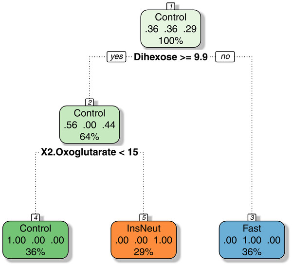 Decision tree model for the classification of chicken samples.
