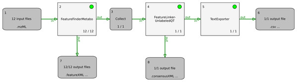 TOPPAS pipeline for MS feature detection and alignment, with output of the consensus features in a text file.