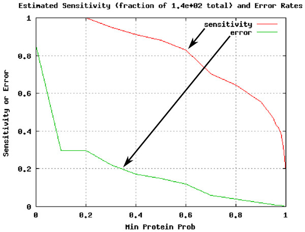 Plot of estimated sensitivity vs. error for sample 1DM, as delivered by the taverna workflow.