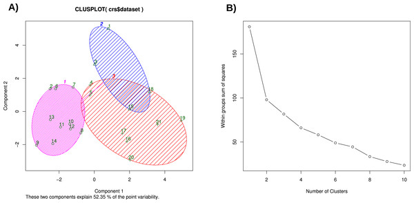 (A) K-Means clustering of the normalized chicken data set, considering three clusters, (B) SSE plot for estimating the cluster number.